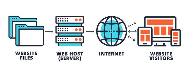 Publish a new website - Hosting